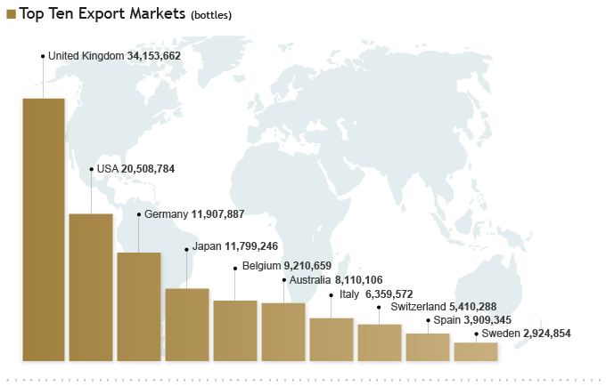 Top ten markets
